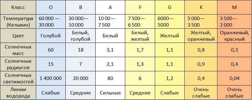 Таблица спектральных классов звезд