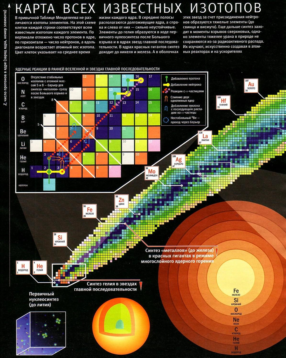 Карта продуктов звездных ядерных реакций