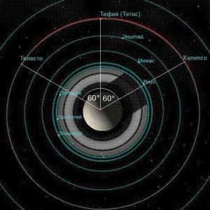 Орбиты Тефии и ее троянских лун — Телесто и Калипсо