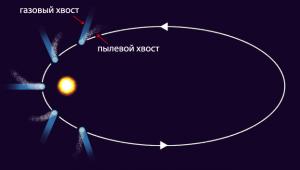 Схема разделения кометных хвостов