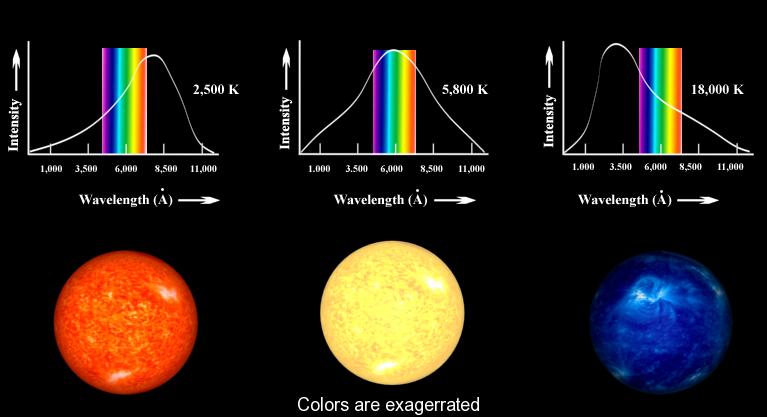 Зависимость цвета звезды от температуры и длины световой волны