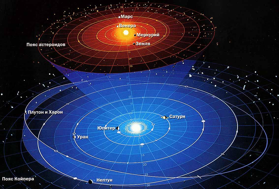 Н. Коперник заложил основу современного вида орбит планет Солнечной системы