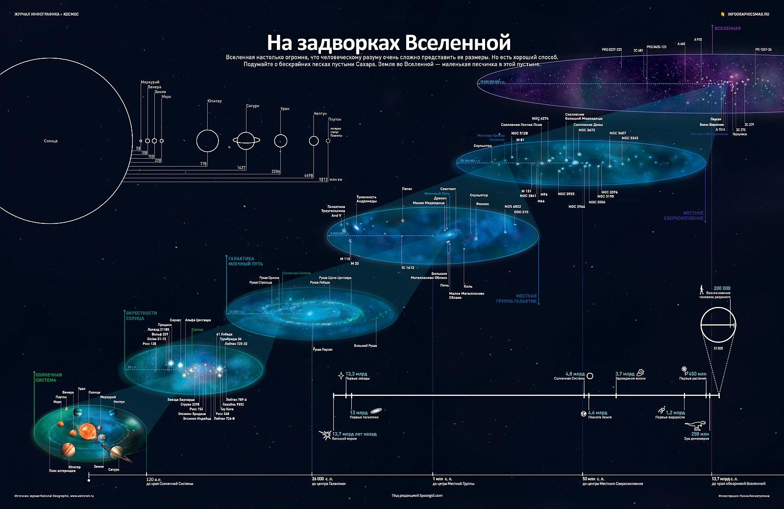 Масштабы разведанной существующими методами Вселенной впечатляют.