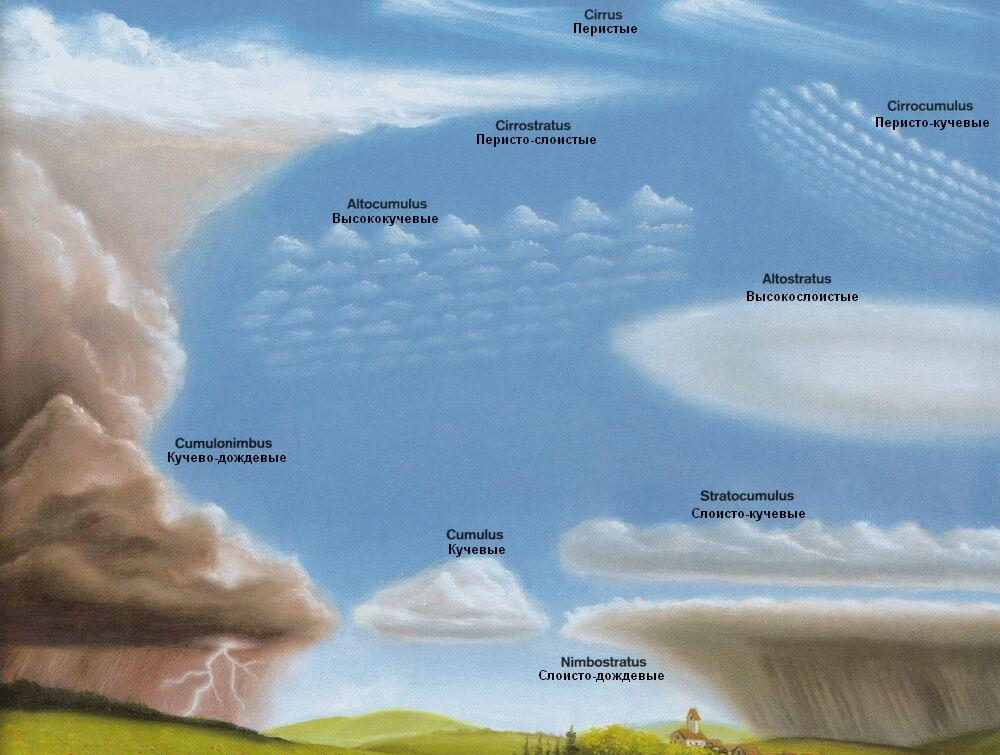 Разнообразные классы облаков