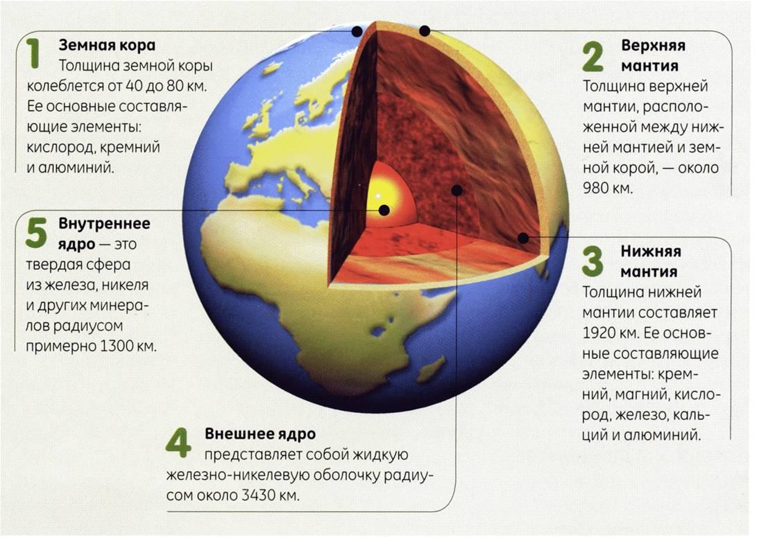 Гипотетический состав Земли