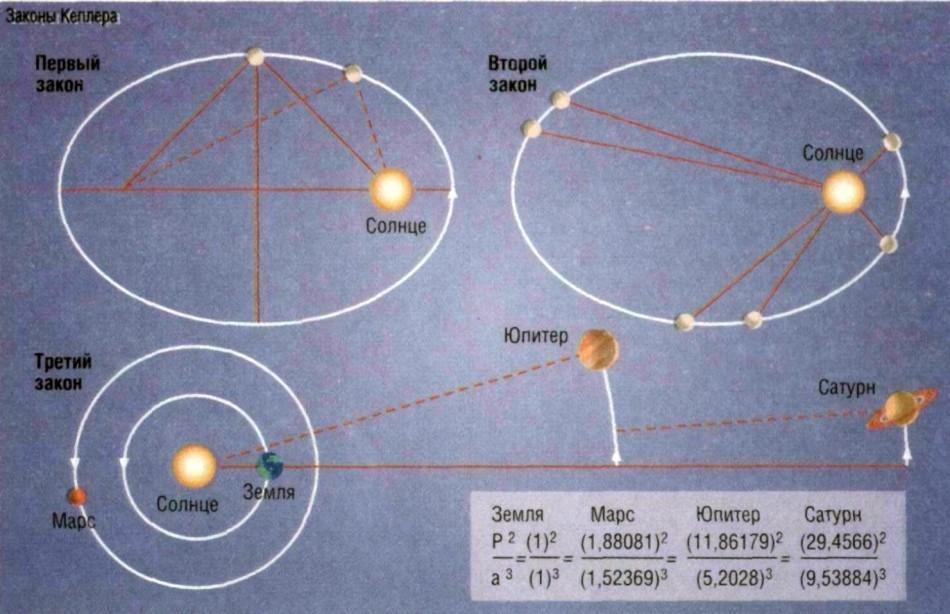 Законы Кеплера по сей день служат астрономам для определения орбит удаленных космических тел