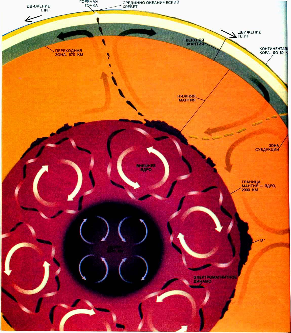 Динамическая схема Земли