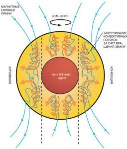 Как работает геодинамо