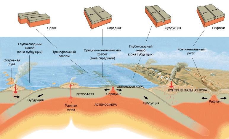 Смещения литосферы