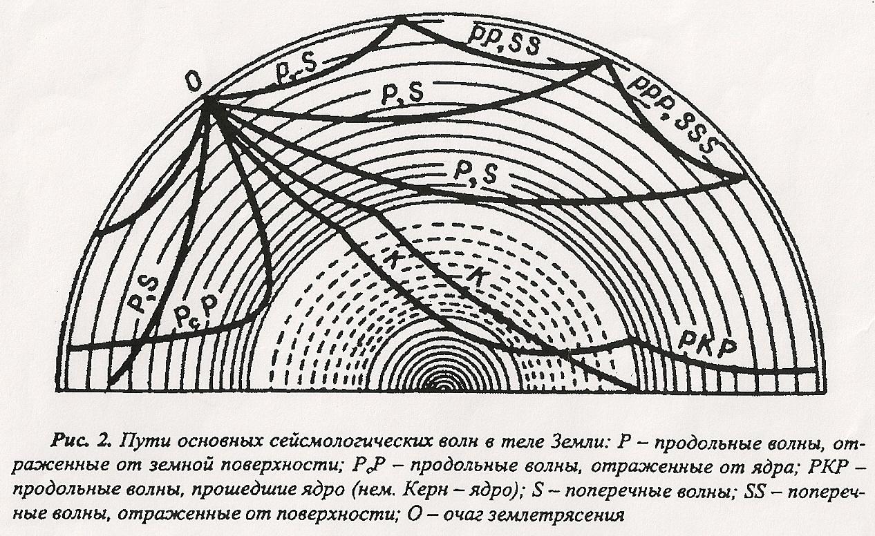 Схема движения сейсмических волн в теле Земли