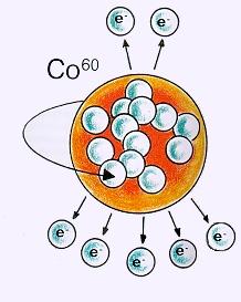 Схема распада ядра кобальта