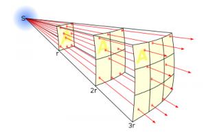 Закон обратных квадратов. Чем больше расстояние — тем меньше интенсивность