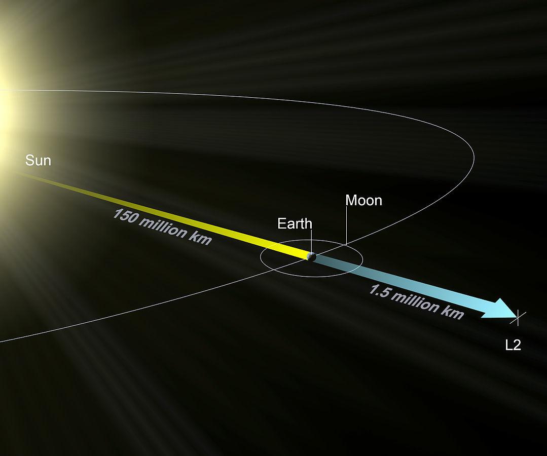 """Точка Лагранжа-2 (L2) — будущий центр орбиты """"Джеймса Уэбба"""""""