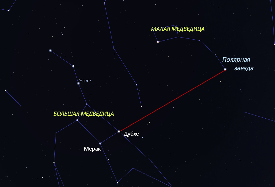 Большая, Малая Медведицы и Полярная звезда