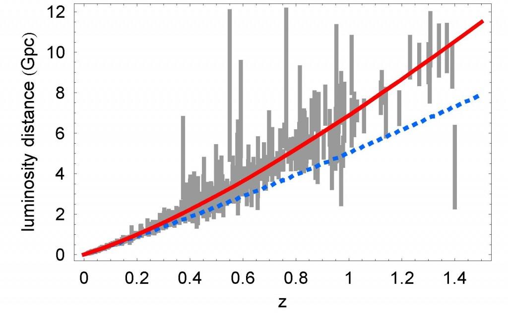 Ускоренное расширение Вселенной. График роста расстояний
