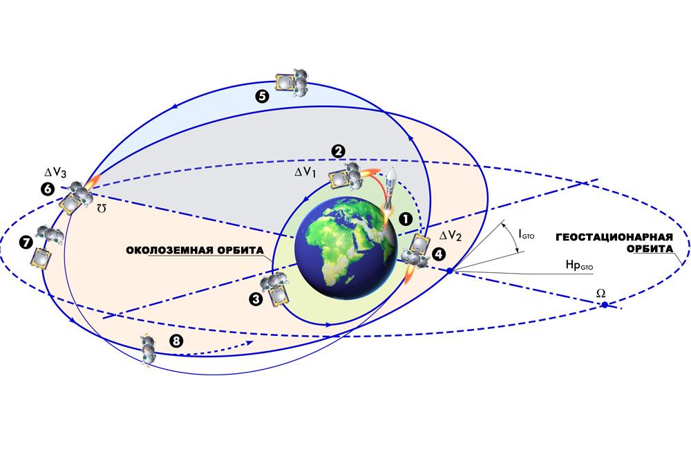 Схема выведения космического аппарата на орбиту Земли