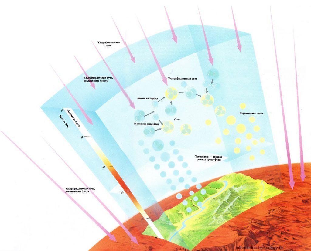 Работа озонового слоя