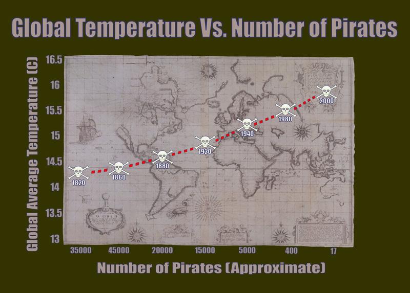 График связи между числом пиратов и глобальной температурой