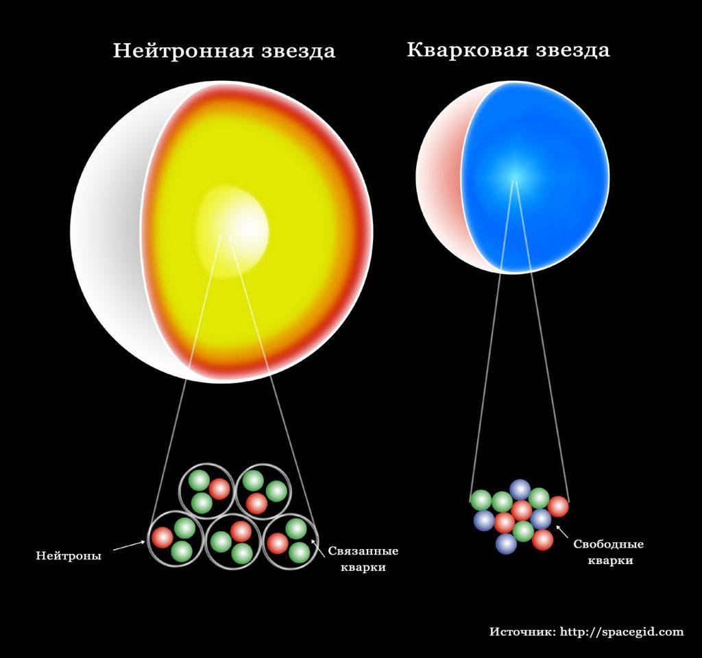 Различия нейтронной и кварковой звезды