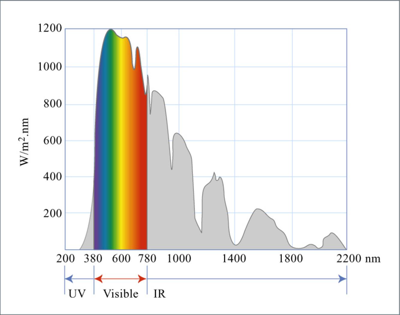 Спектр длины волн