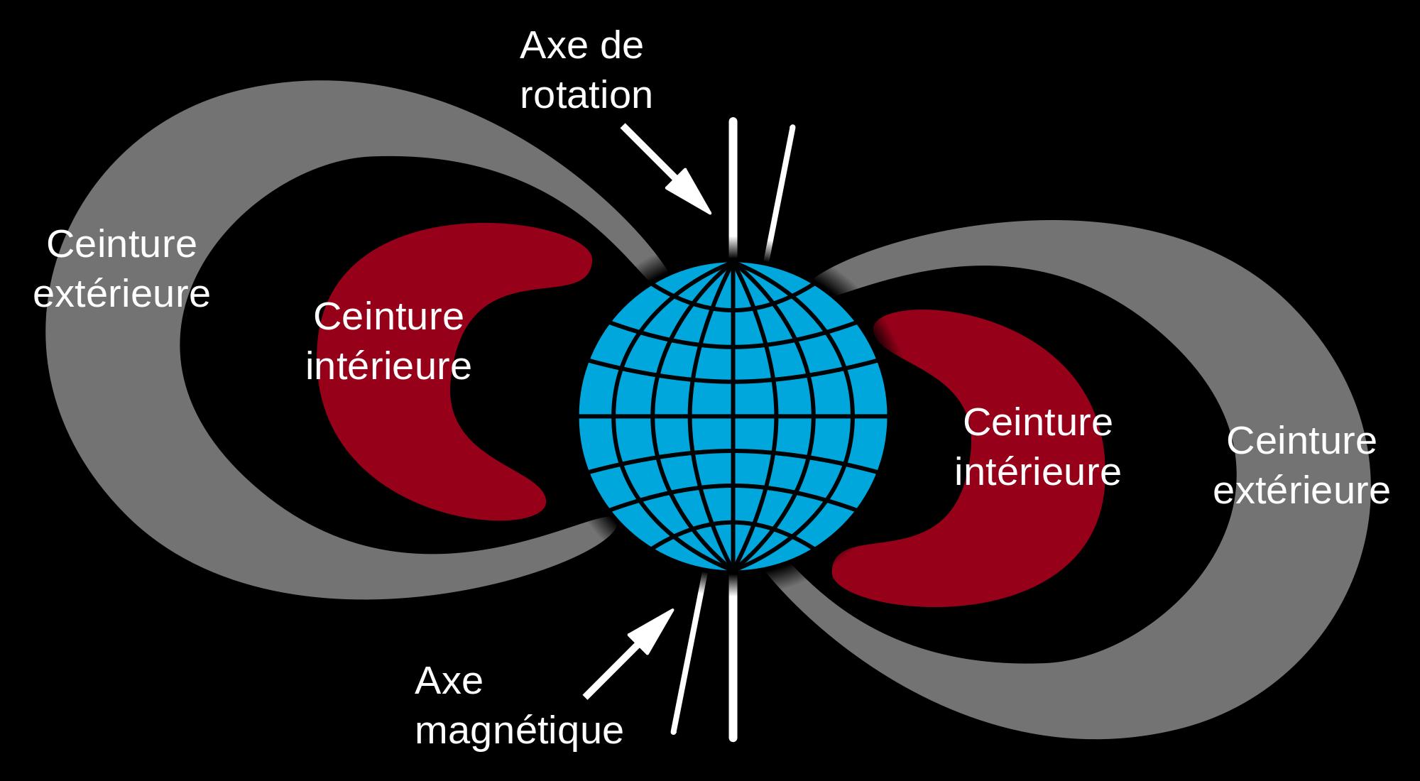 bitmap - Что такое магнитные бури?
