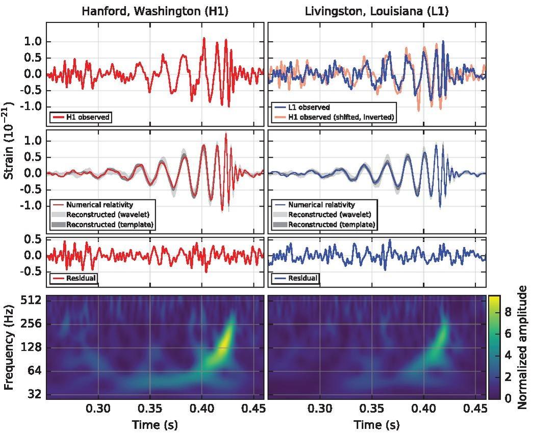 Первый зафиксированный гравитационно-волновой сигнал[1].