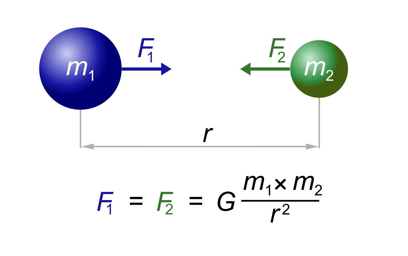 Гравитационное взаимодействие двух тел