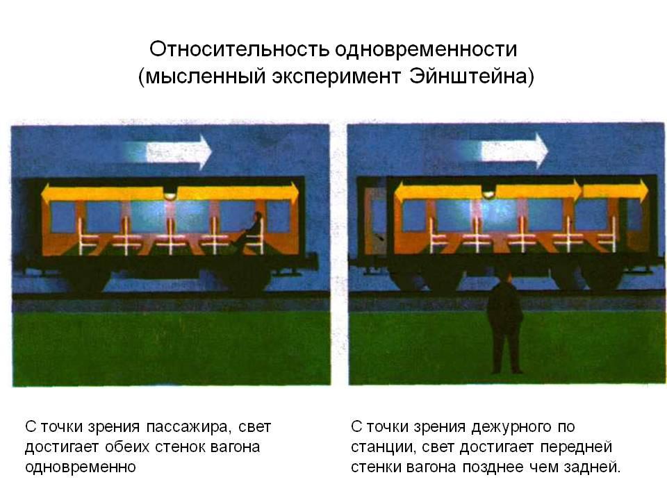 Мысленный эксперимент с поездом. Абсолютность скорости света