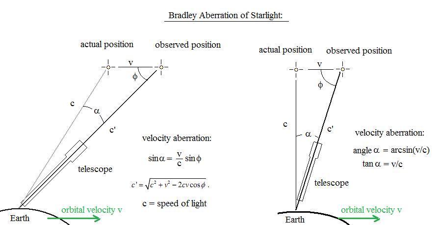 Звездная аберрация, обнаруженная Брэдли