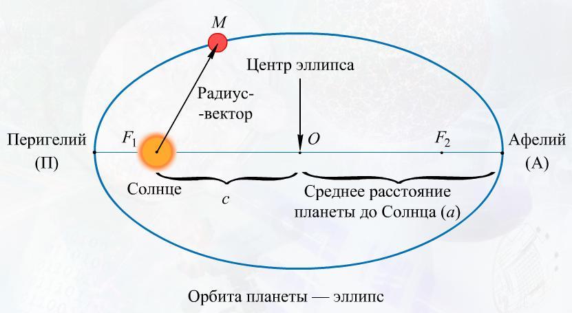 Основные элементы эллипса
