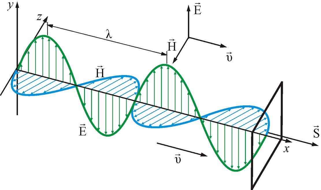 Схема распространения электромагнитной волны