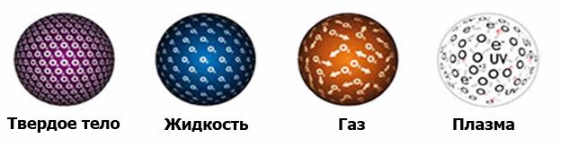 Самые известные агрегатные состояния вещества