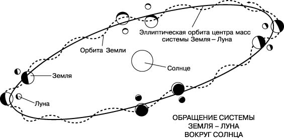 Обращение системы Земля-Луна вокруг Солнца