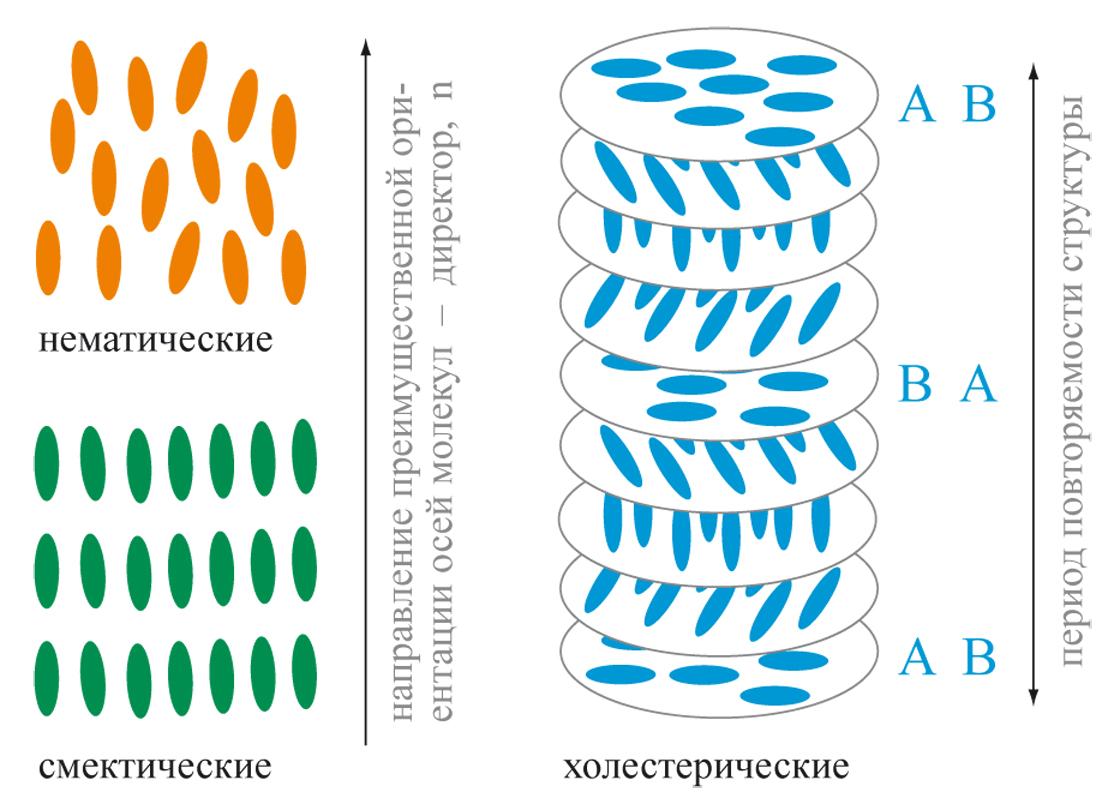 Три типа термотропных жидких кристаллов
