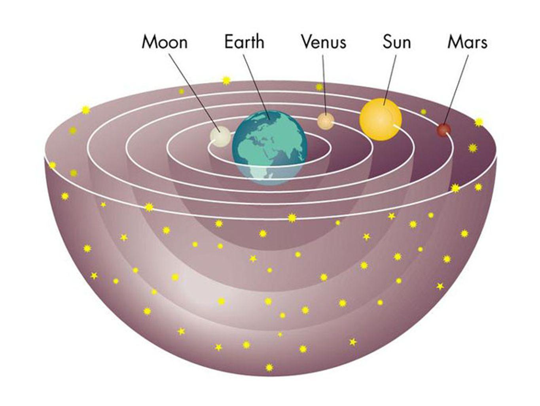 Модель Солнечной системы Клавдия Птолемея