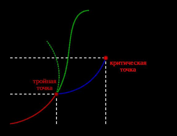 График зависимости термодинамических фаз от температуры и давления