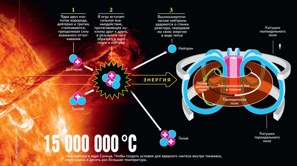Устройство термоядерного реактора