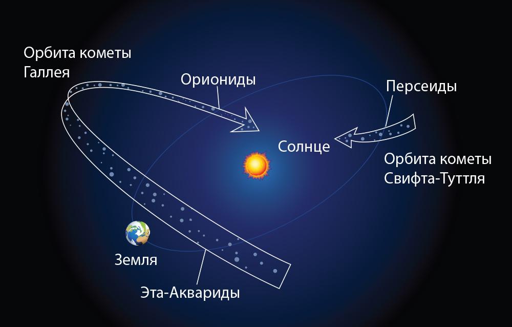 Движение кометы Галлея и потока Ориониды