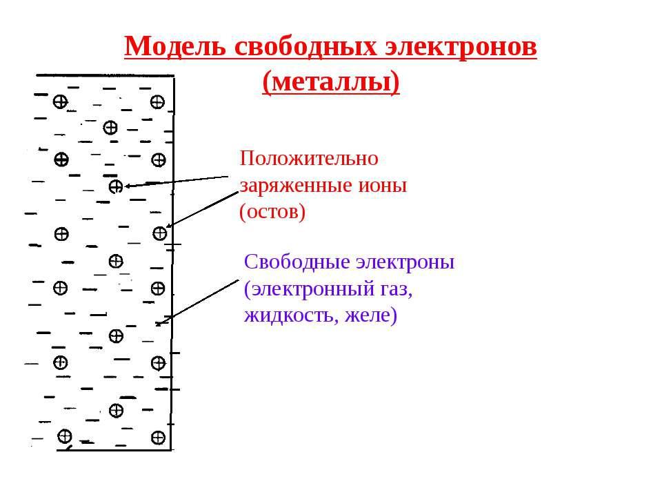 Электронный газ в металле
