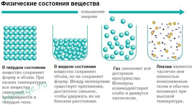Плазма как четвертое агрегатное состояние