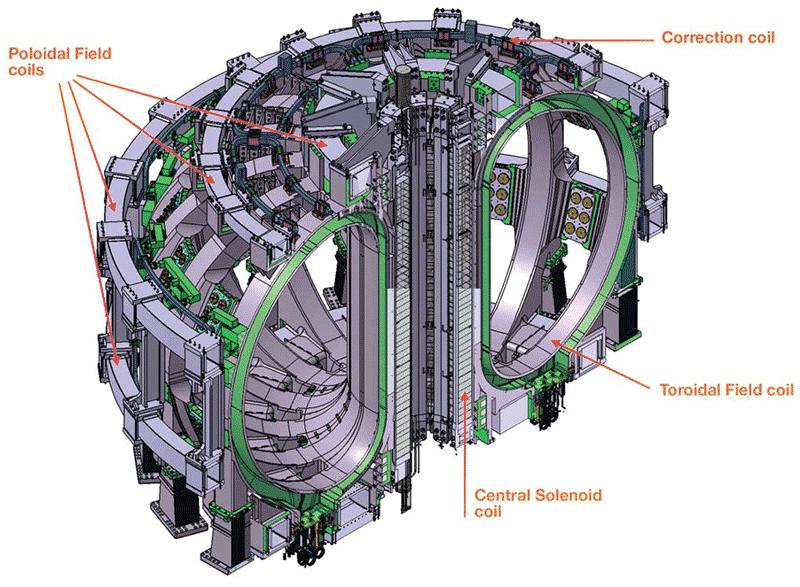 Различные магниты в конструкции токамака