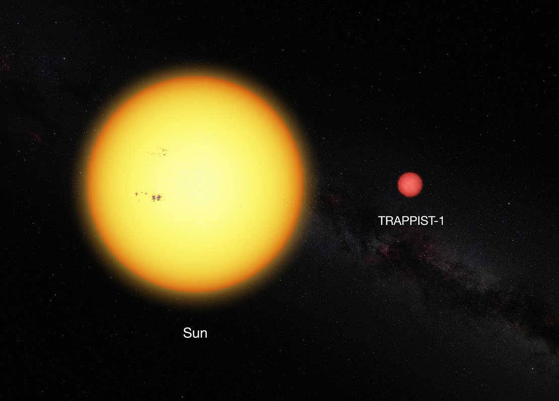 Сравнение Солнца и TRAPPIST-1