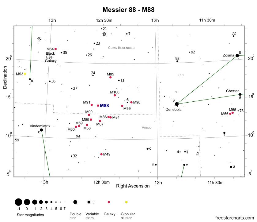 Положении галактики M88 в Скоплении Девы