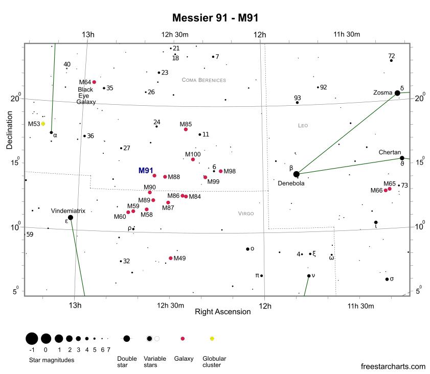 Положение галактики M91 на карте звездного неба