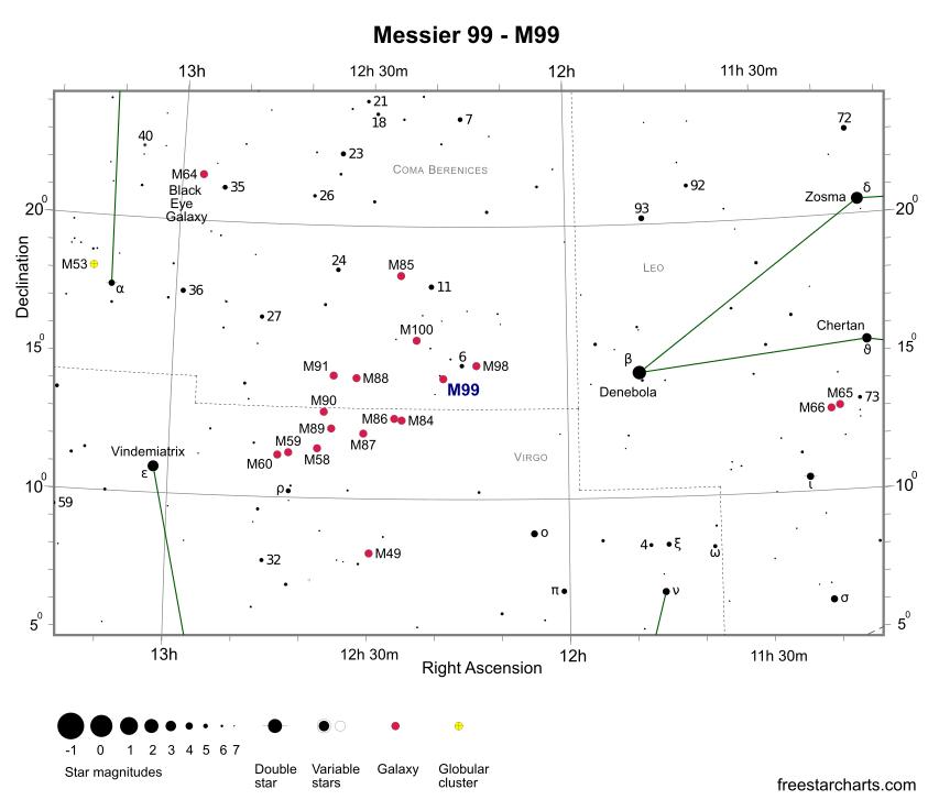 Положение галактики M99 в созвездии Волосы Вероники
