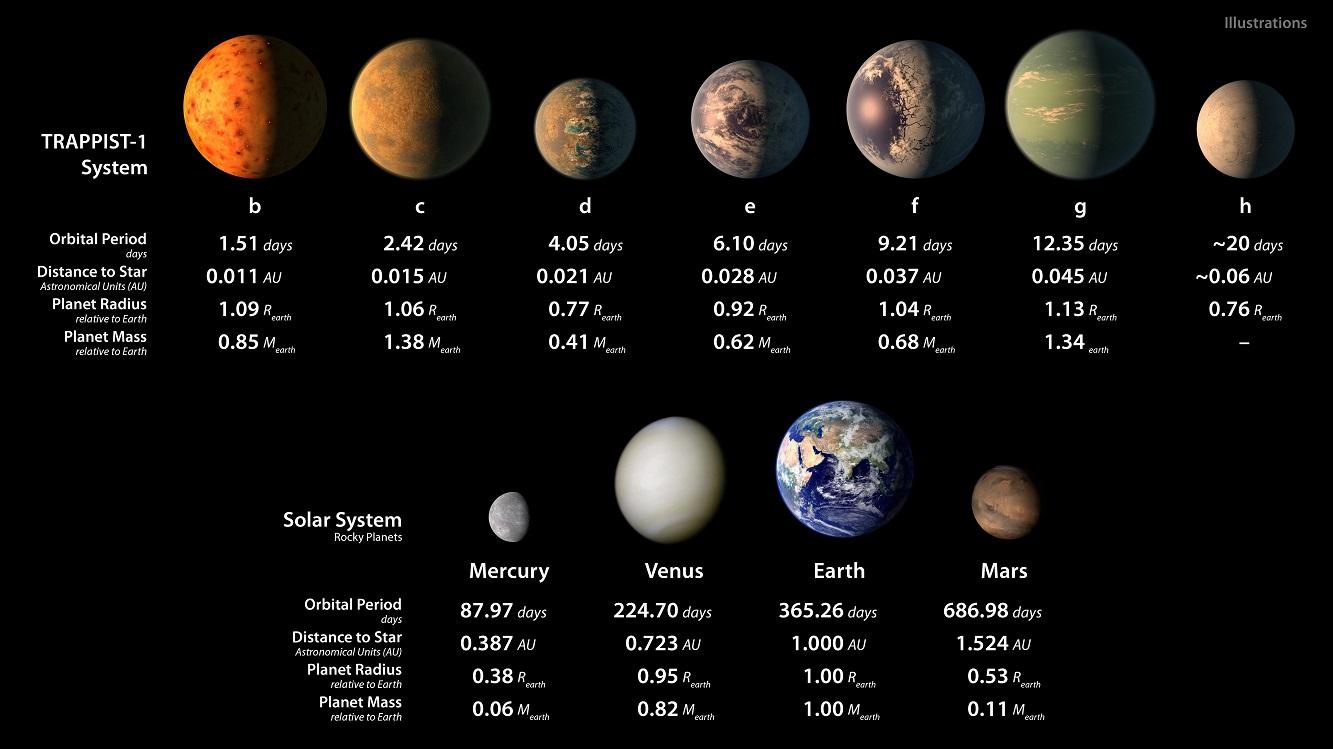 Параметры и художественные изображения планет TRAPPIST-1 в сравнении с планетами земной группы