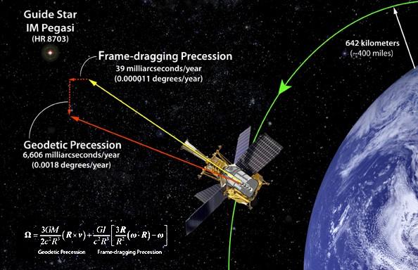 Схема работы спутника с учетом ОТО