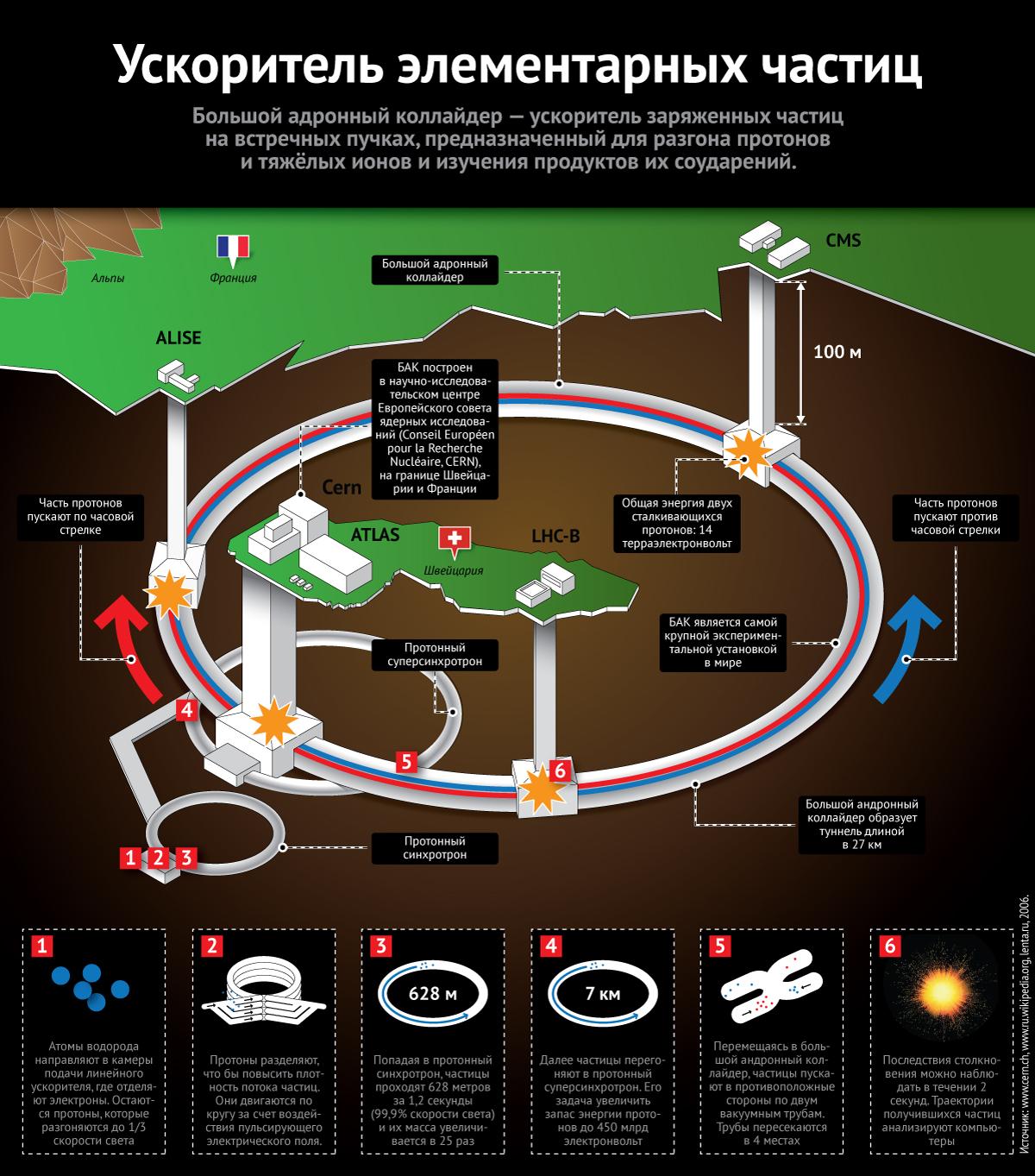 Инфографика Большого адронного коллайдера