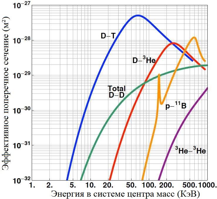 Image2 - Управляемый термоядерный синтез