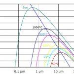 Тепловое электромагнитное излучение согласно закону смещенияВина